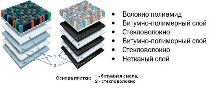 Структура ковровой плитки